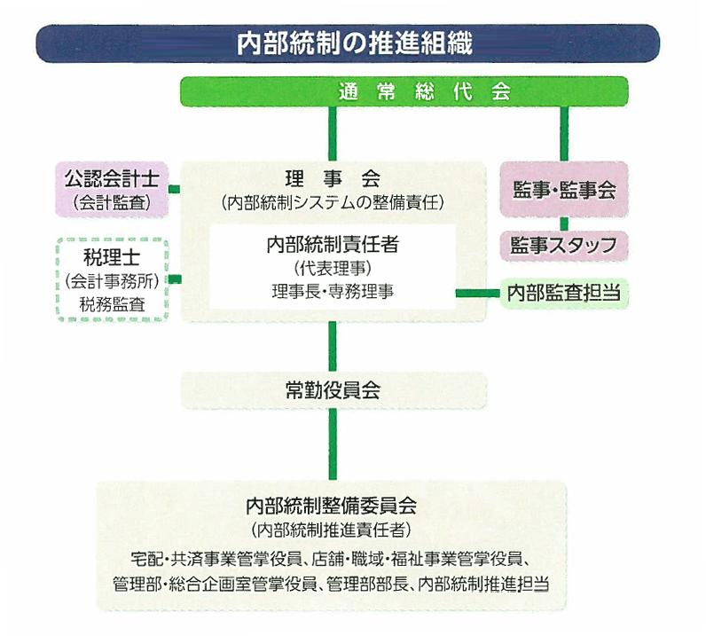 内部統制の推進会議(2017年度)のイメージ図