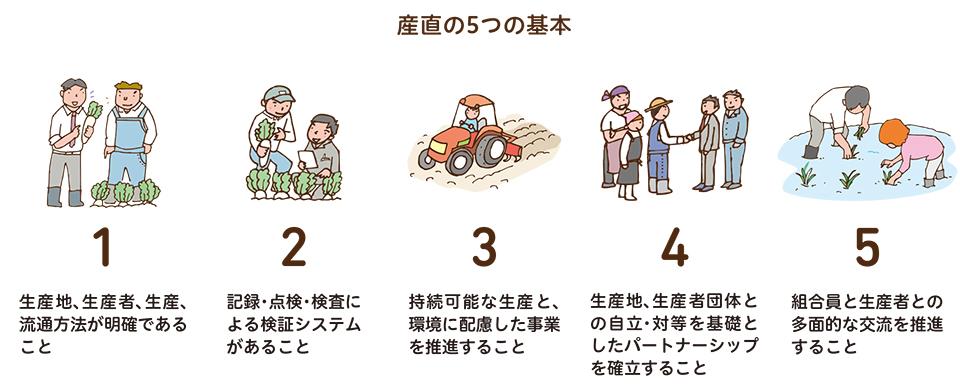 産直の5つの基本