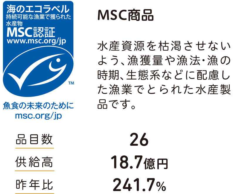 MSC商品 水産資源を枯渇させないよう、漁獲量や漁法・漁の時期、生態系などに配慮し た漁業でとられた水産製品です。