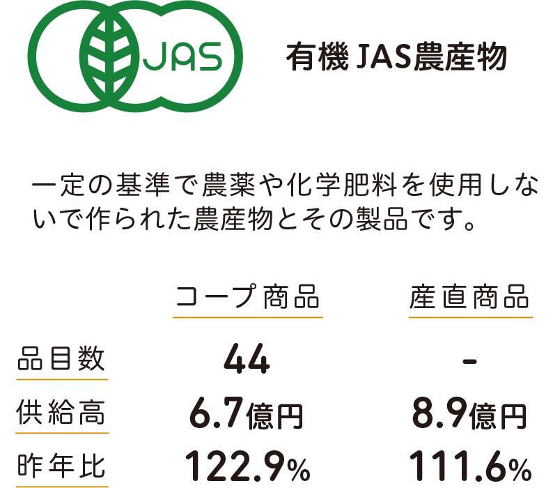 有機JAS農産物 一定の基準で農薬や化学肥料を使用しないで作られた農産物とその製品です。