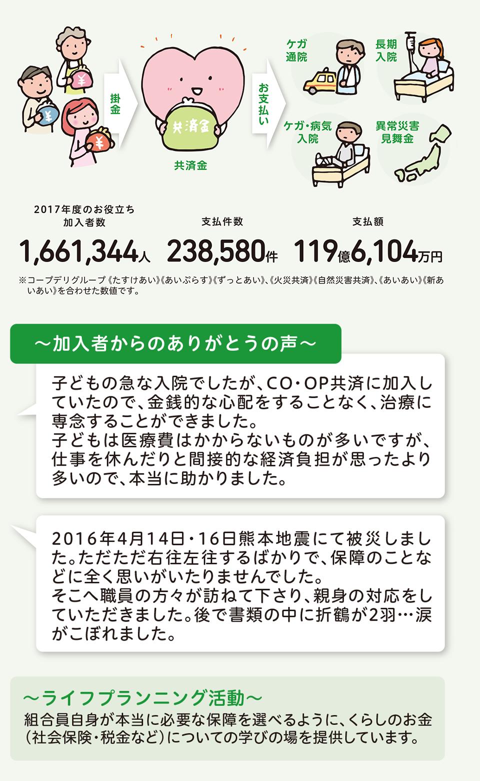 CO・OP共済事業のイメージ