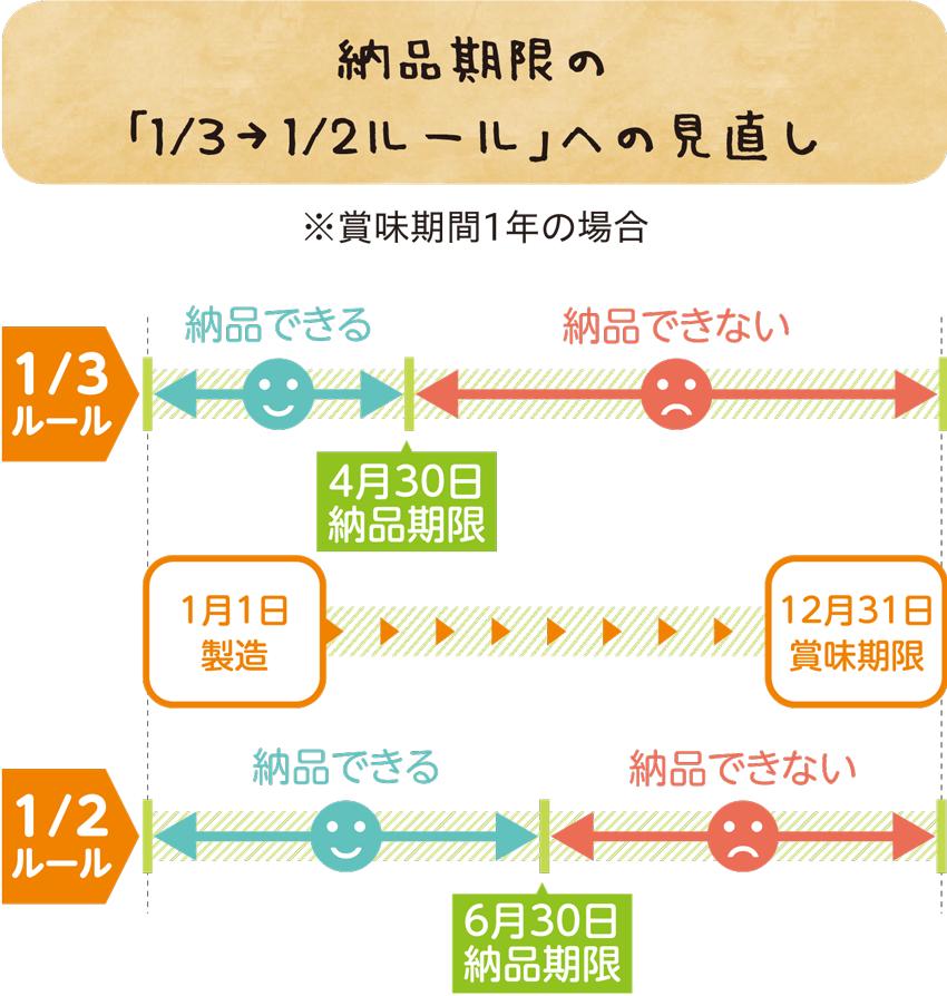 納品期限の「1/3から1/2ルール」への見直しの図